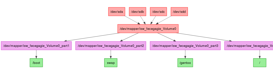 Raid disk layout